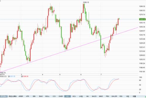 美元指数下滑 伦敦金大涨