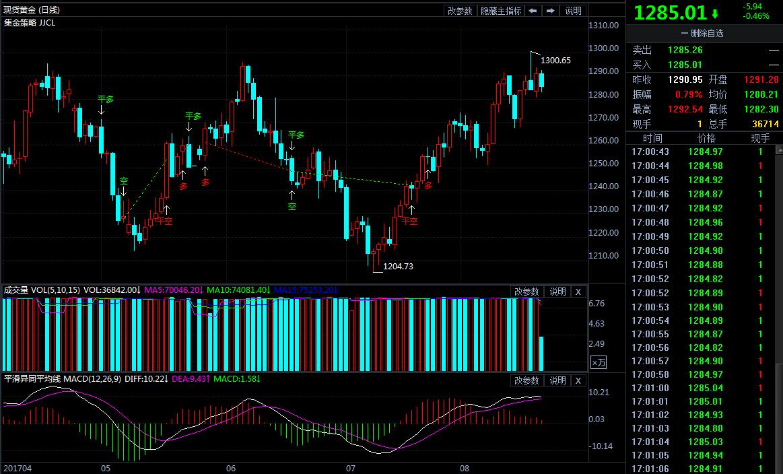 大古pc蛋蛋预测开奖,从这个指标可以判断:未来三年,金价继续跑赢油价