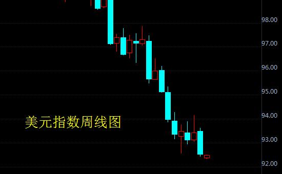牛市信号明显!投资者需关注金价会涨多少涨多少