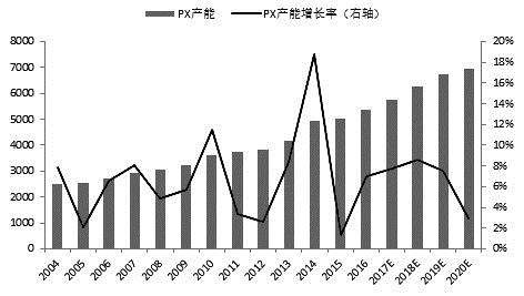 全球PX市场发展现状与前景分析
