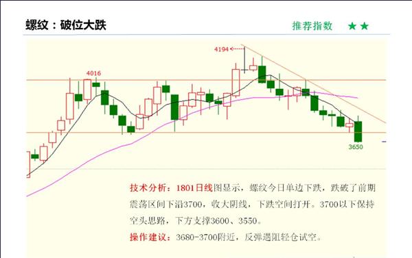 9月22日黑色系商品期货价格走势K线图及交易策略分析