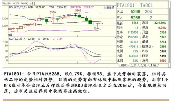 金投期货网9月22日热门期货品种交易策略分析图