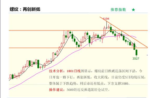 9月25日热门期货品种价格走势K线图及交易策略分析