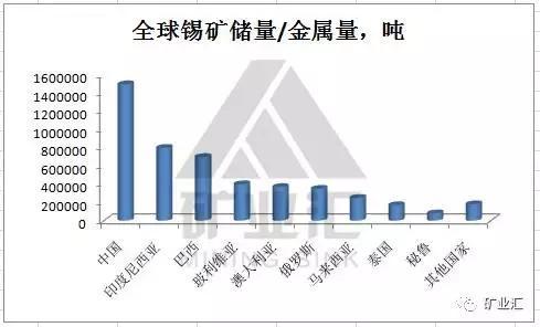 警惕!比稀土还稀有 中国锡矿只够开采7年