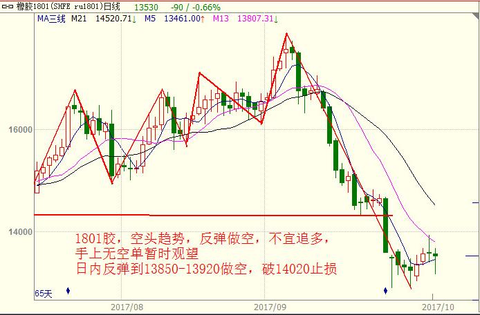 10月18日商品期货黑色系品种价格走势分析