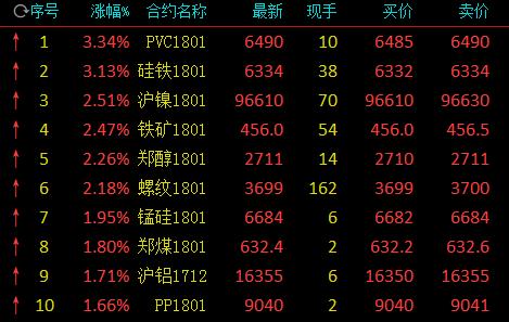 商品期货午盘多数上涨 PVC硅铁涨超3% 螺纹钢沪镍涨超2%