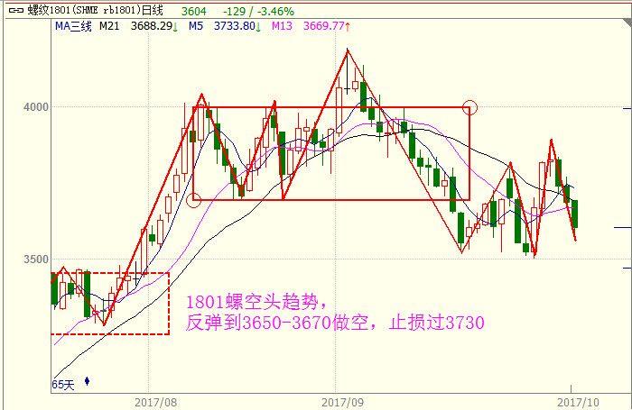 10月20日热门商品期货品种价格走势行情及交易提示