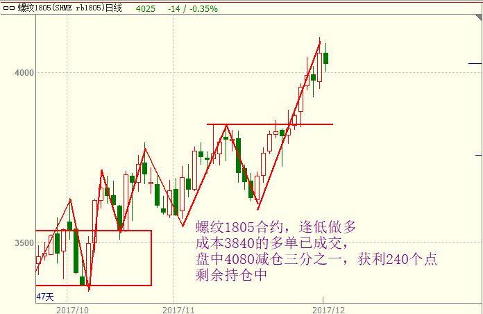 12月6日最新期货行情走势图及交易策略分析