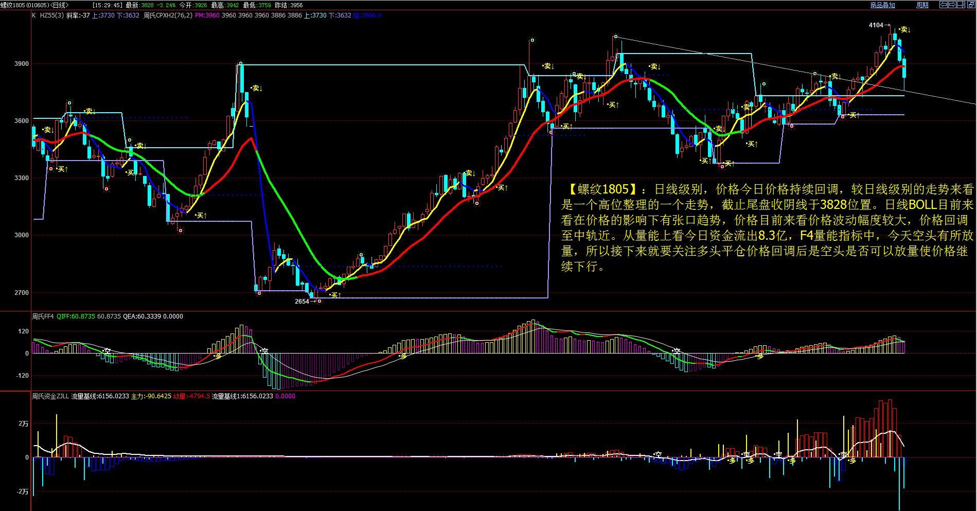 12月8日最新商品期货行情走势分析图