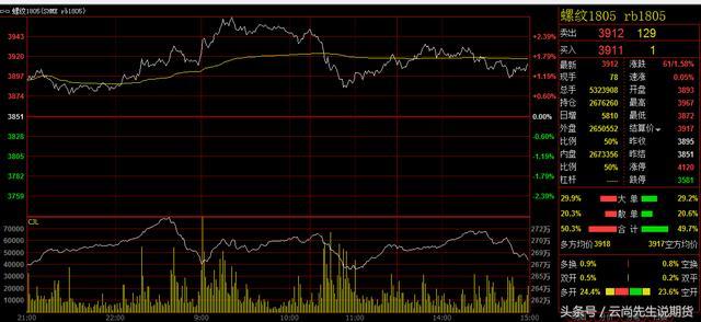 今日(12月11日)螺纹钢期货行情趋势分析