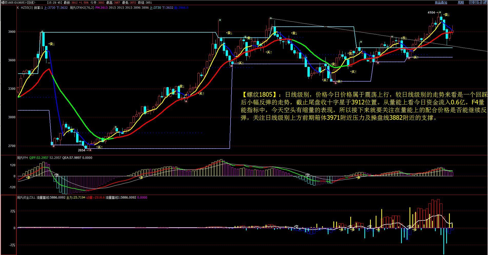 12月12日最新商品期货行情走势分析图