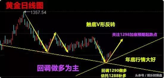 今日(12月29日)美原油黄金恒指期货开户早评策略