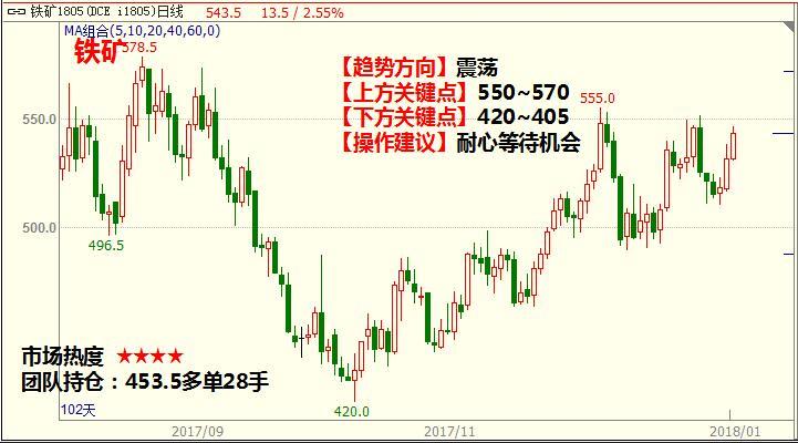 1月3日最新商品期货行情走势分析图