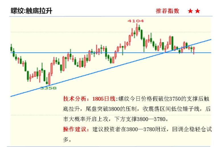1月9日热门商品期货走势分析