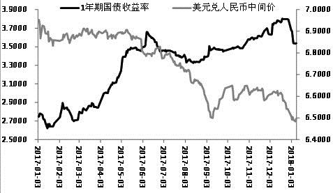 人民币升值国债受到支撑 期债可逢低买入