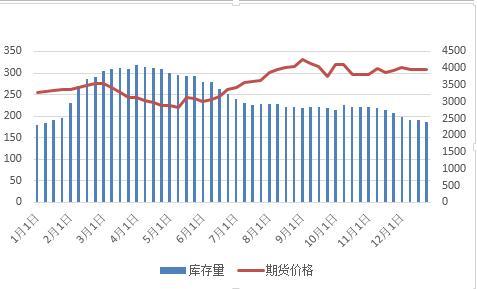 需求减弱热轧价格向下调整 热卷基本面和技术分析