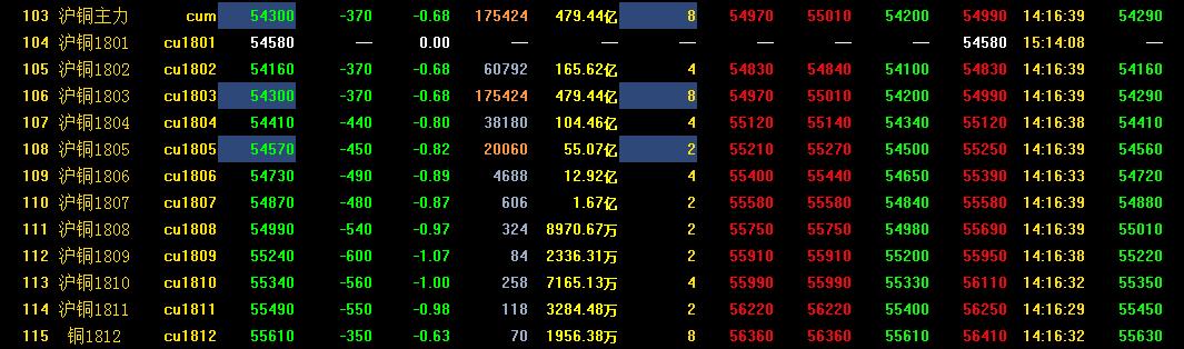 1月16日沪铜期货最新走势分析:沪铜将继续震荡下行