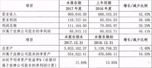 永安期货发布2017业绩快报