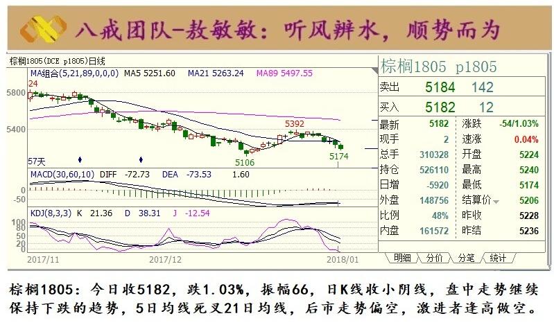 金投期货网1月18日期货分析