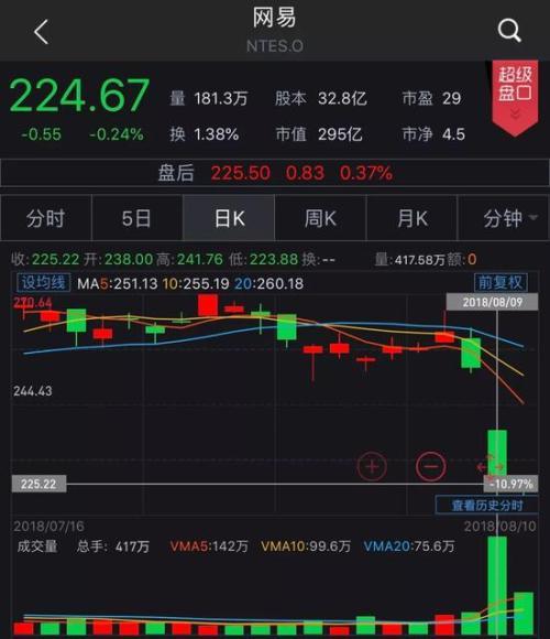 """网易遭遇""""中年危机"""":今年市值缩水千亿 游戏遭腾讯碾压"""