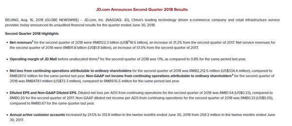 京东Q2营收和净利润低于预期 美股盘前股价跌逾5%