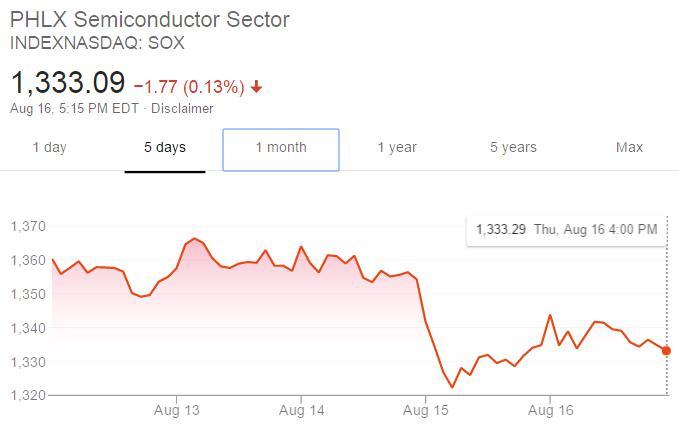 """英伟达财报不佳 美国芯片股""""三连跌""""创4月以来最大跌幅"""