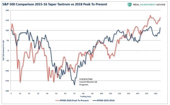 美股市场前瞻:市场修正回调后将涨至新高
