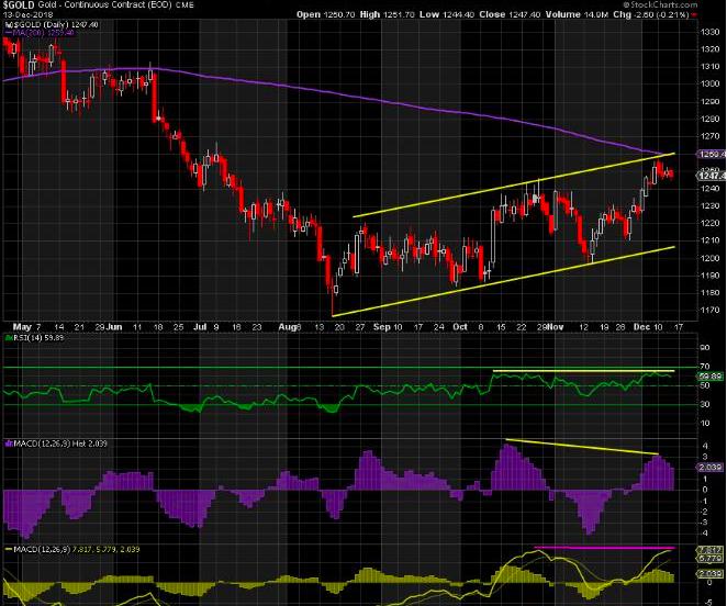 随着美元指数的再度上涨 金价反弹势头暂停