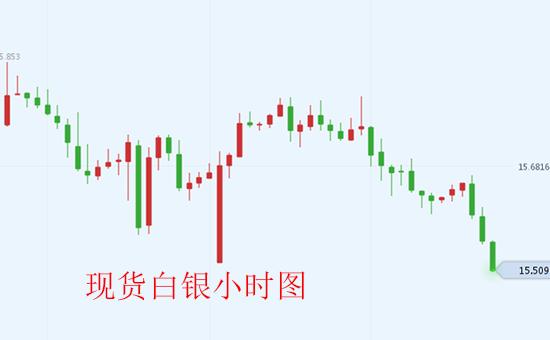 贸易战引来利好 现货白银表现差强人意