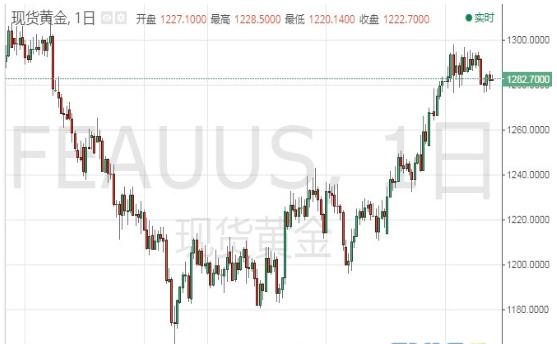 现货黄金短线一度急跌 机构再度发表乐观言论