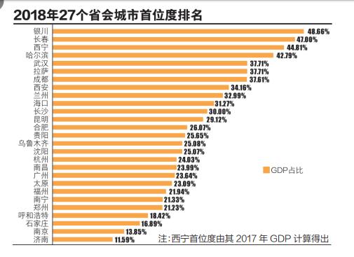 三线城市排行榜_全国省会城市GDP排名-