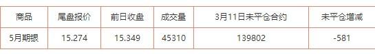 3月11日 COMEX 5月期银未平仓合约减少581手