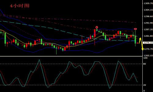 美元指数下跌 现货黄金走势分析
