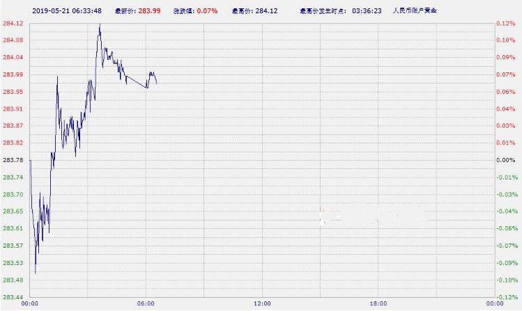 工行纸黄金纸白银周二亚市早盘双双上涨