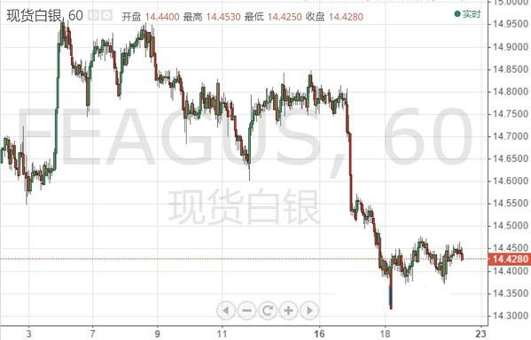 银价低位挣扎 国际白银维持窄幅交投格局