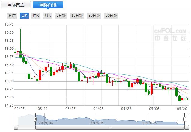 今日现货白银价格走势分析