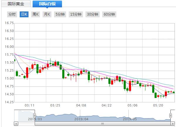 今日(5月28日)现货白银价格走势分析