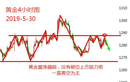美元强势现货黄金冲高回落 原油探底回升迎EIA
