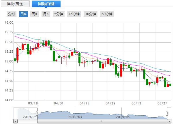 今日(5月30日)现货白银价格走势分析