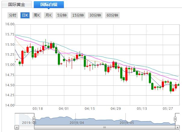 今日(5月30日)現貨白銀價格走勢分析