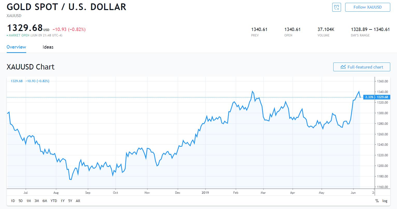 全球金融市场紧张情绪有所缓解 黄金大跌10美元 白银跌超1%