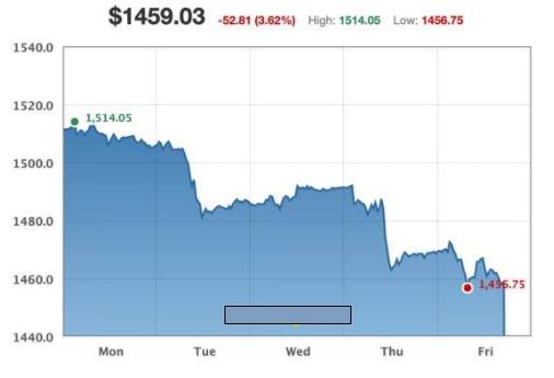 黄金市场将遭遇空头旋风重挫