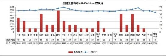 螺纹钢高开震荡涨回3900元 钢价还能涨?