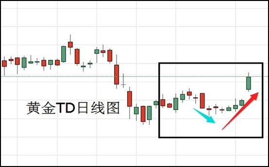 弹劾调查出炉 黄金t+d借势涨超1%