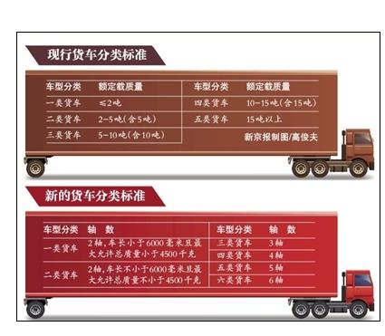 北京取消高速费起步价 拟按实际里程收费