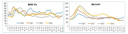 供需错配助推钢价上涨 春节后上涨仍可期
