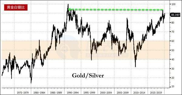 黄金白银比仍接近历史高位 白银的表现优于黄金