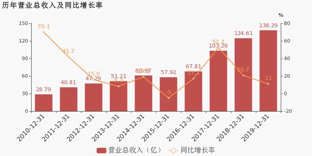 湖南黄金:2019年归母净利润为1.6亿元,同比下降40.9%