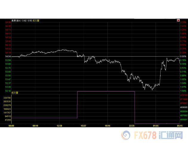 国际油市:油价下滑,因担忧美国供应上升盖过OPEC减产支撑