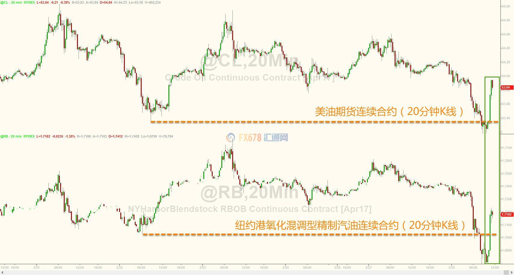 美原油盘中反弹两大原因:OPEC减产率及白宫能源政策